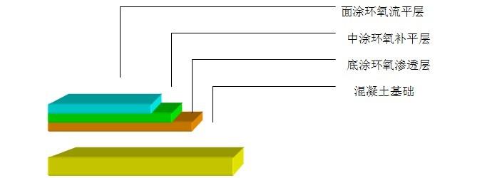 净化工程中环氧树脂自流平地坪施工解决方案